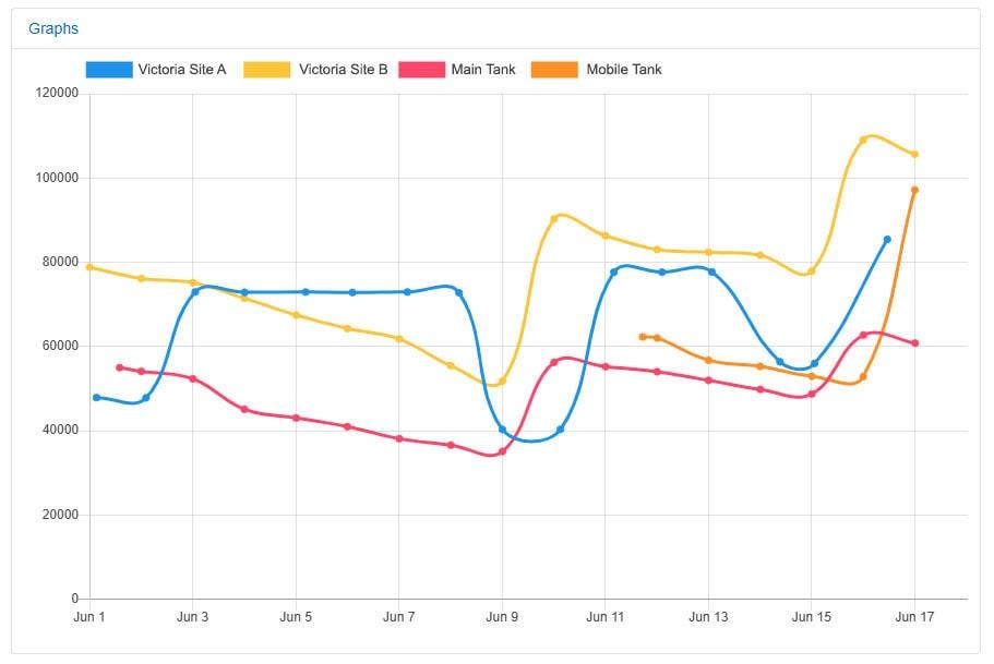 SmartFill tank level monitoring displaying tank dips